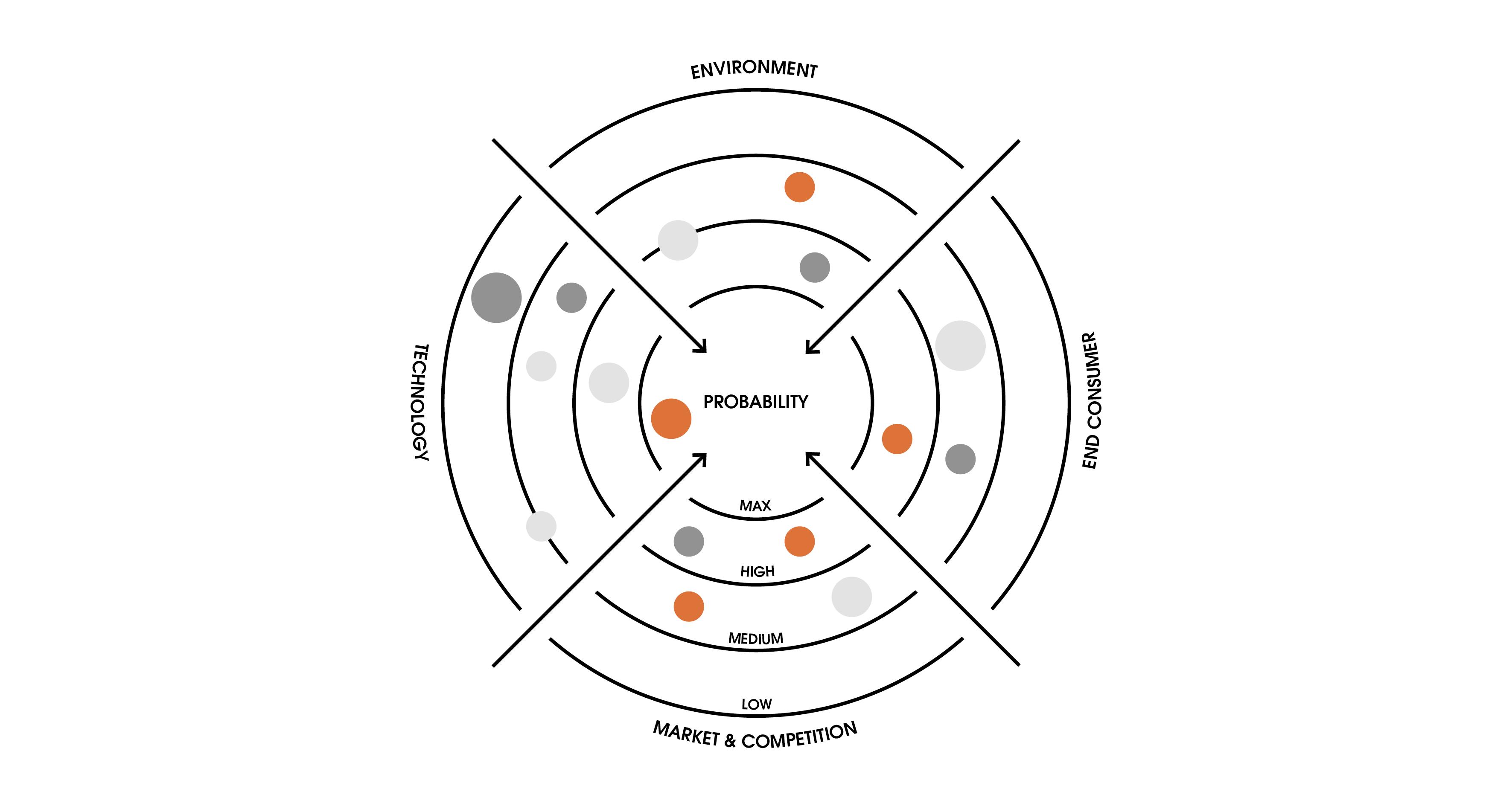 open strategy tools- trend radar